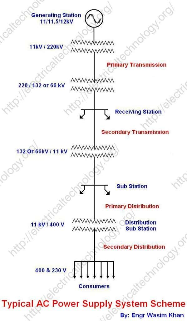 single line diagram of power distribution ao smith fan motor wiring typical ac system generation transmission and