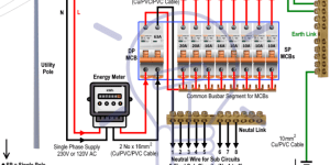 Wiring of the Distribution Board From Energy Meter to the Consumer Unit