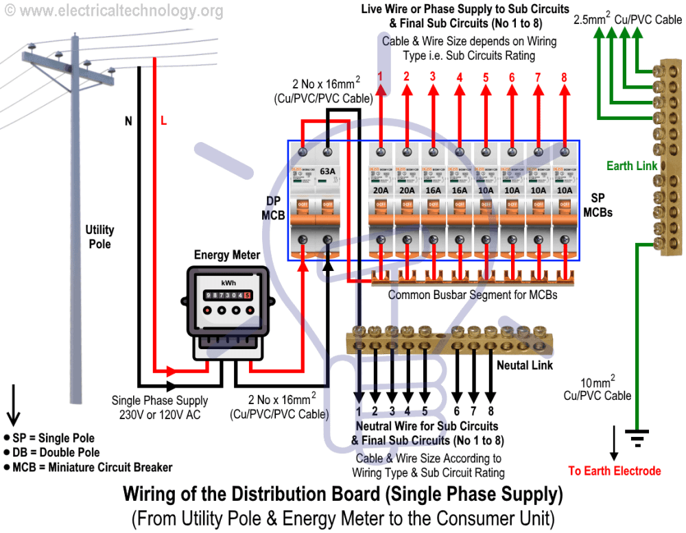 medium resolution of wiring of the distribution board from energy meter to the consumer unit general single line circuit diagram for three phase consumer units db
