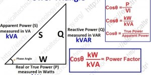 What is Power Factor (Cosθ) ? Cos fi or Pf Definitions