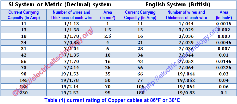50 Led Light Bar Wiring Diagram How To Find The Suitable Size Of Cable Amp Wire Si
