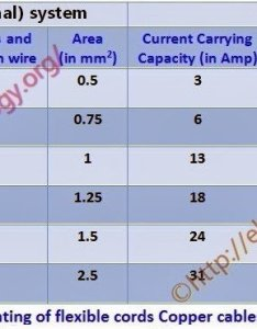 Table chart current rating of flexible cords copper also how to find the suitable size cable  wire si british system rh electricaltechnology