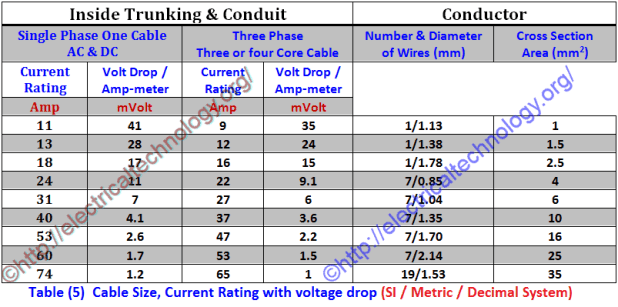 Metric wire size ampacity chart gallery wiring table and diagram metric wire size ampacity chart images wiring table and diagram metric wire size ampacity chart gallery keyboard keysfo Gallery