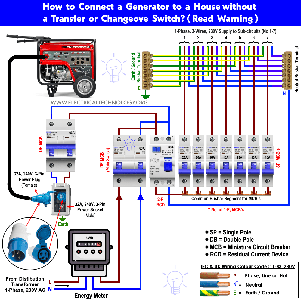 hight resolution of how to connect a portable generator to a home without changeover or transfer switch