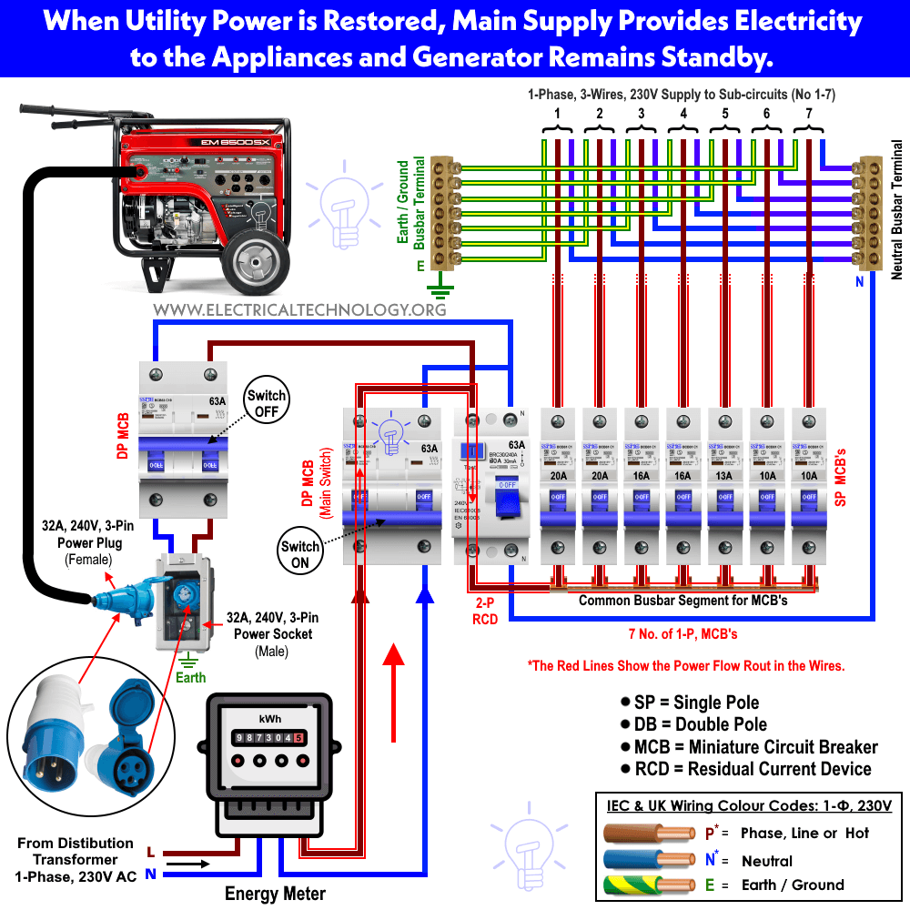 wiring diagram for forward reverse single phase motor dayton 2x440 drum switch how to connect a portable generator the home supply 4 methods of with separate mcb