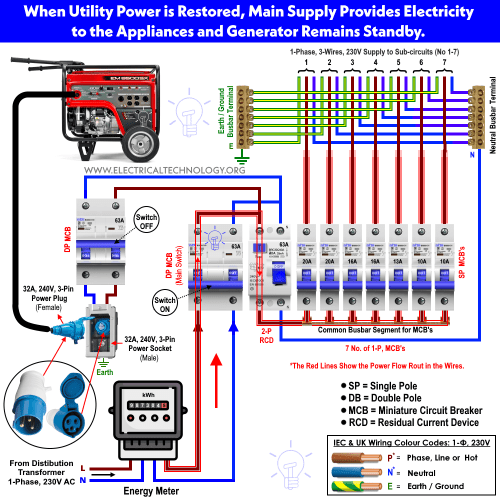 small resolution of portable generator plug wiring wiring diagram home how to connect a portable generator to the home