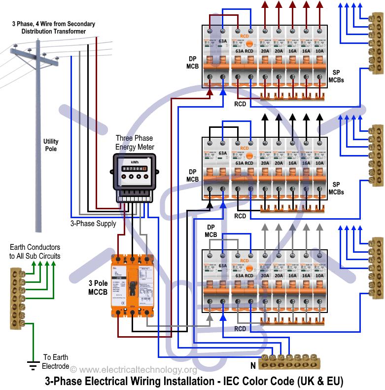 distribution board wiring diagram honda accord ecu 3 phase panel all data three electrical installation in home nec iec 20 amp outlet