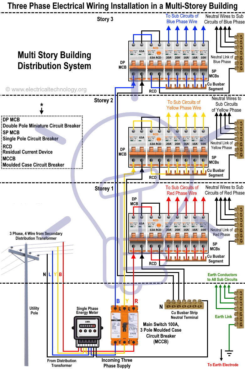 medium resolution of three phase electrical wiring installation in a multi story building diagram