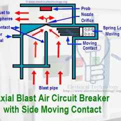 Wiring Diagram Of Contactor Full House Air Circuit Breaker - Types Acbs, Construction, Operation & Applications