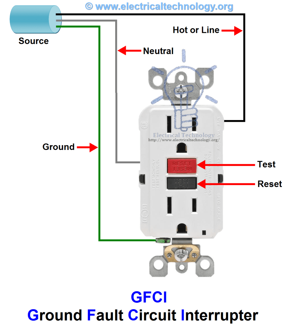 medium resolution of gfci ground fault circuit interrupter types working applications rh electricaltechnology org frequency converter wiring diagram electrical service panel
