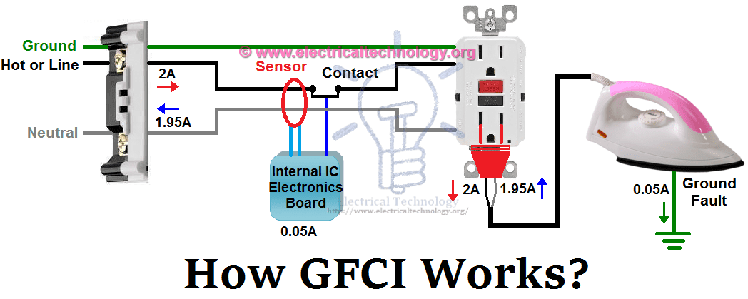 double pole single throw light switch wiring diagram 91 ford ranger fuse panel gfci: ground fault circuit interrupter. types & working