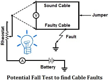 How To Locate Faults In Cables? Types of Cable Faults