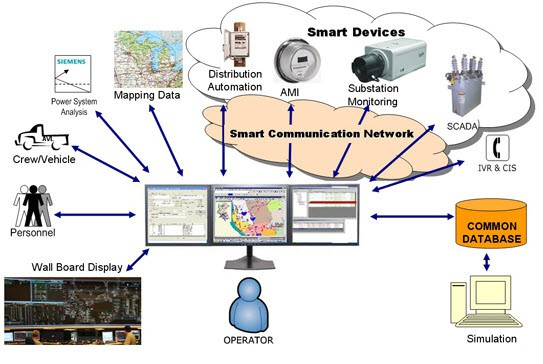What Is SCADA? SCADA Systems For Electrical Distribution