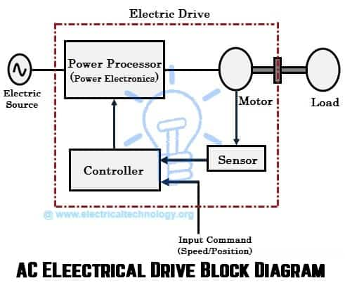 Electrical Block Diagram What Is Block Diagram Wiring Diagrams
