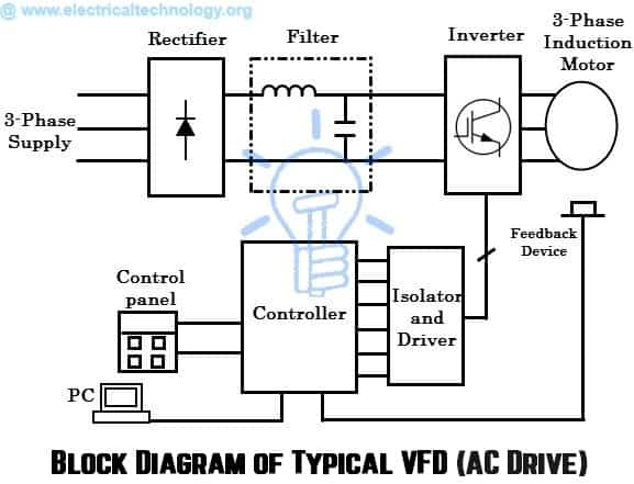 What are Electrical Drives, AC Drives, DC Drives & VFD?