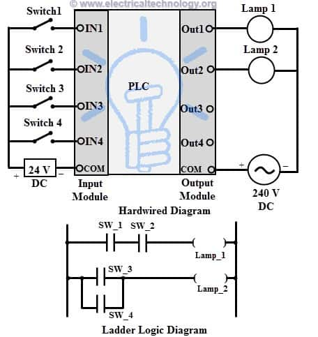 ladder logic diagram examples mazda 6 wiring gg programmable controllers (plc) for industrial control