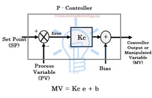 What is a PID Controller, Their Types and How does it Work?
