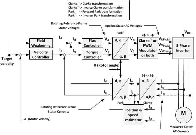 Lead Lag Pump Control Wiring Diagram What Are Electrical Drives Ac Drives Dc Drives Amp Vfd