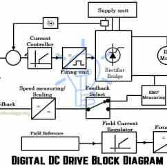 Motor Control Wiring Diagram Symbols Fog Lamp Dc Drives Working Classification Of Electrical