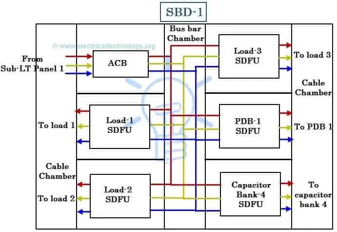 Distribution Panel Wiring Diagram Distribution Board Wiring