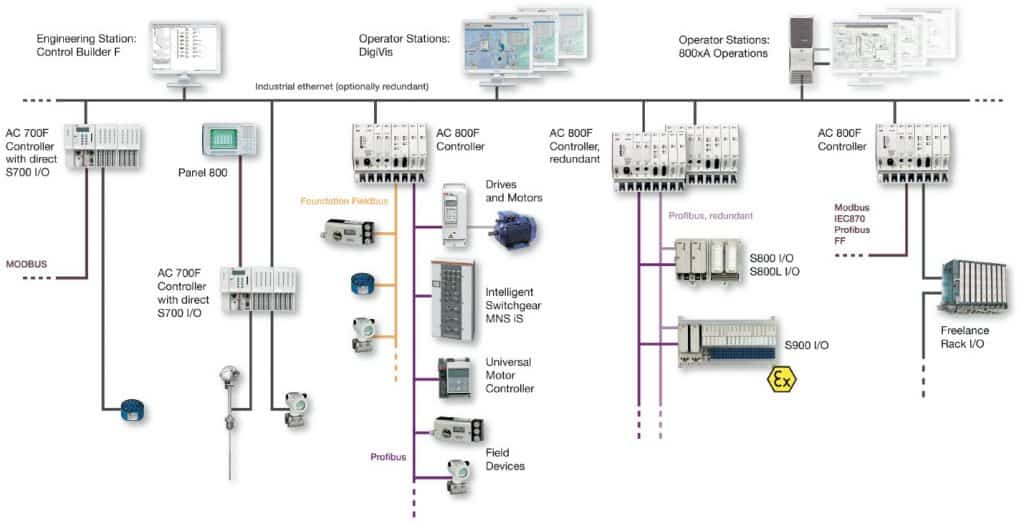 abb vfd wiring diagram leg bones labeled what is distributed control system (dcs)? - electrical technology