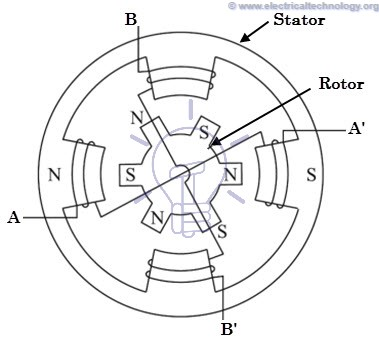 What is Stepper Motor: Construction, Types and Modes of