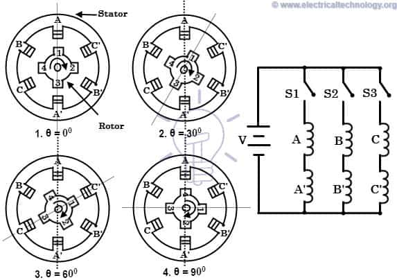 What is a Stepper Motor? Types, Construction, Operation