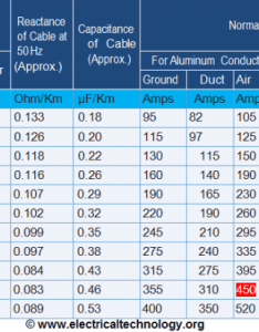 Cable size calculation for kw ht motor chart and table also lt  motors electrical technology rh electricaltechnology
