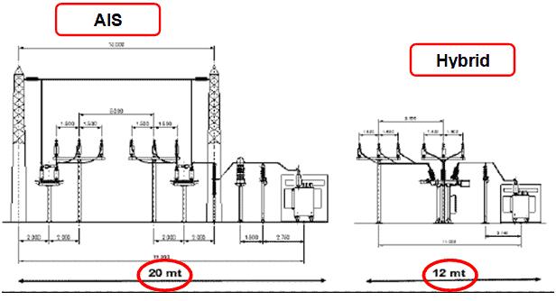 design  installation of ehv/ehv  ehv/hv substations