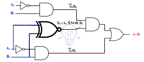small resolution of 2 bit comparator using discrete logic gates
