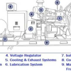 Wiring Diagram For Forward Reverse Single Phase Motor Deutz 2016 How To Connect A Portable Generator The Home Supply 4 Methods Emergency Set Construction Installation Maintenance