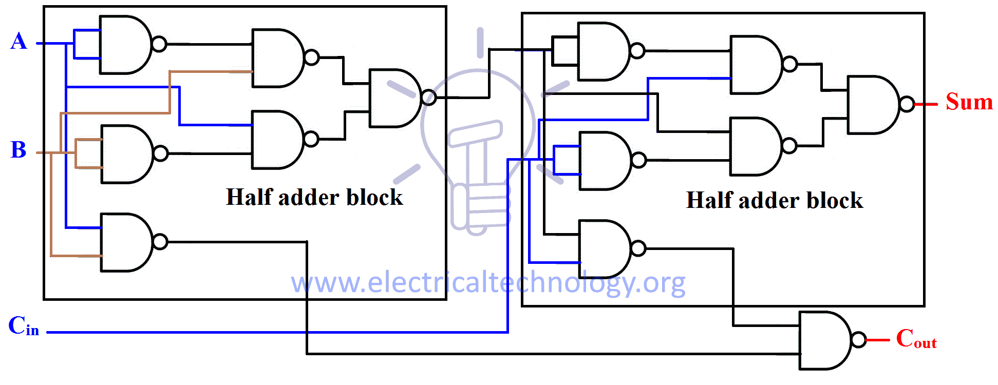 hight resolution of in nand half adder carry out schematic carry out has been inverted at the end we will bypass the inverter and feed it to nand gate as shown in the