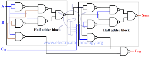 small resolution of in nand half adder carry out schematic carry out has been inverted at the end we will bypass the inverter and feed it to nand gate as shown in the