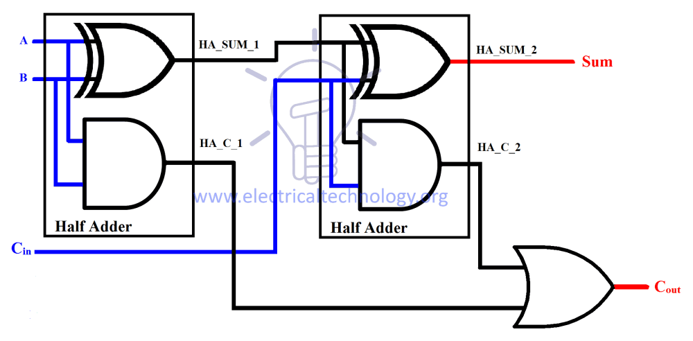 medium resolution of according to the equation of sum and cout the schematic of a full adder using half adder is given below
