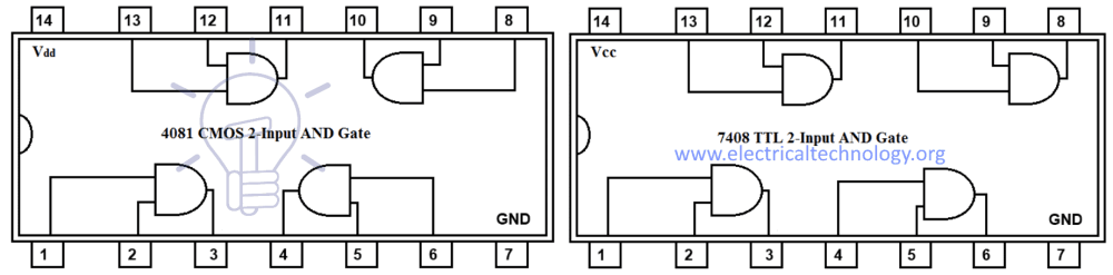 medium resolution of 7408 ttl and 4081 cmos and gate ic two inputs