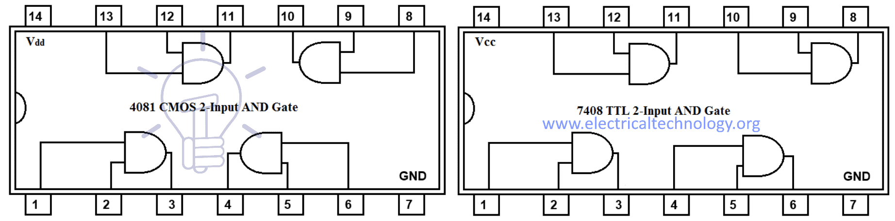 hight resolution of 7408 ttl and 4081 cmos and gate ic two inputs