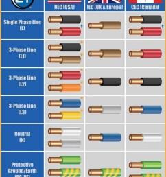 electrical wiring color code uae wiring diagrams wire color code uae 3 phase electrical wiring diagram [ 800 x 1151 Pixel ]