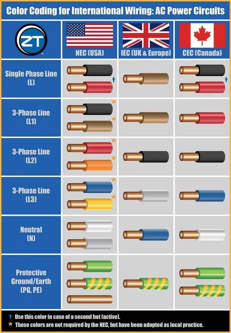 medium resolution of electrical wiring color code uae wiring diagrams wire color code uae 3 phase electrical wiring diagram