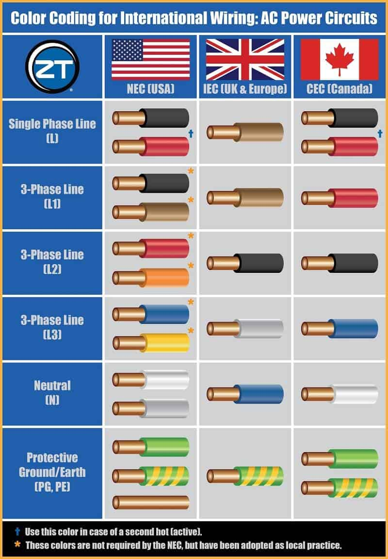 hight resolution of electrical wiring color code uae wiring diagrams wire color code uae 3 phase electrical wiring diagram