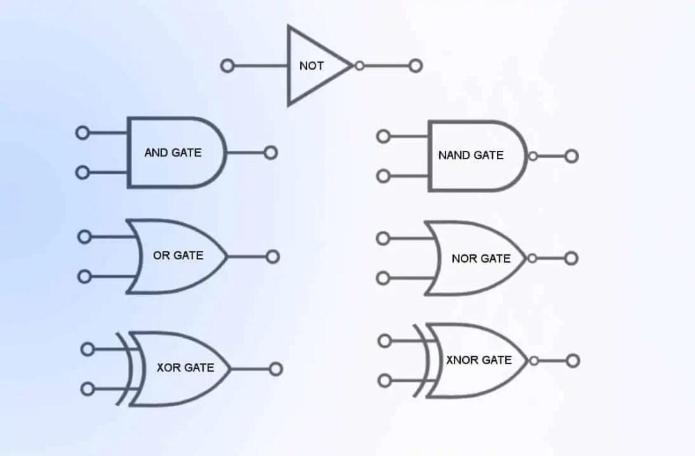 medium resolution of  boolean logic and basic logic gates