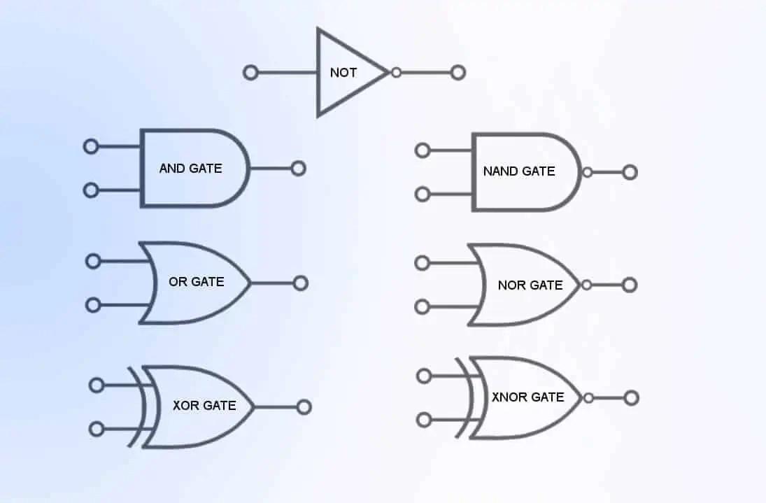 hight resolution of  boolean logic and basic logic gates