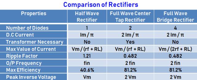 ComparisonOf Rectifiers