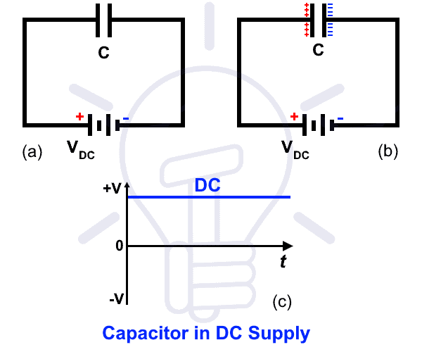 Why Does A Capacitor Block DC But Pass AC? Electrical