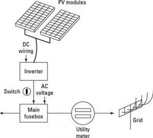 The global solar energy market, rapid growth, and a