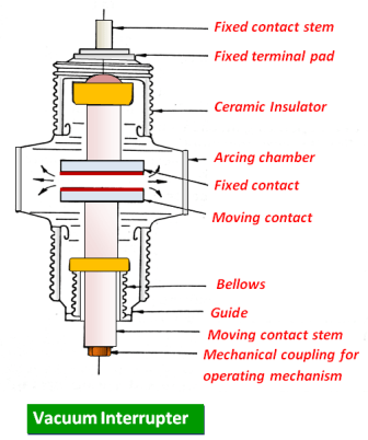 Sectional View Of Vacuum Circuit Breaker Is Shown In Fig When The Contact Separate Current To Be Interrupted Initiates A Metal Vapor Arc Discharge And