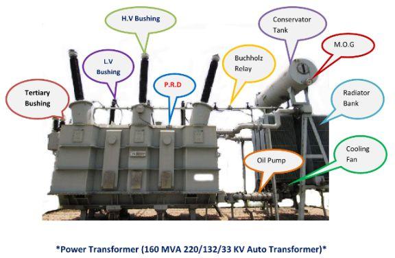 Different Parts Of Power Transformer  U2013 Taiyyab Khan