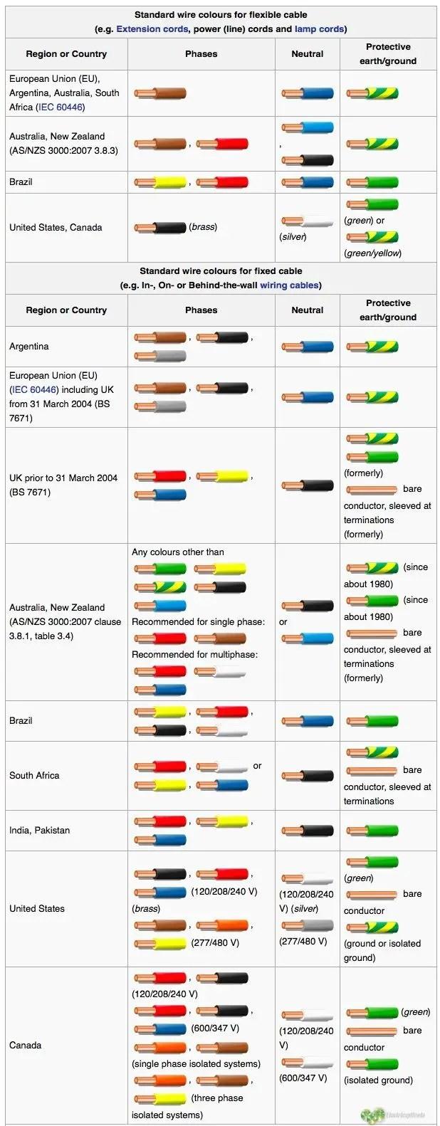 110 Volt Ac Wiring Colors Que Significan Los Colores De Los Cables Electricos