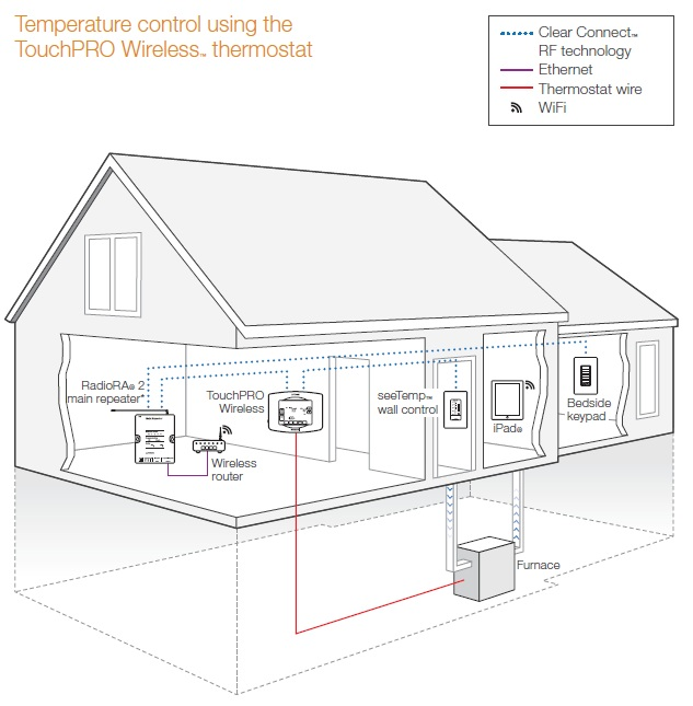 Lutron LR-HWLV-HVAC TouchPRO Wireless Thermostat in White
