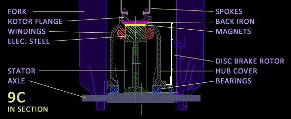 9C in Cross-Section