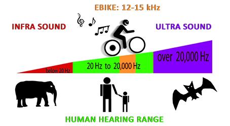 Human Hearing Range